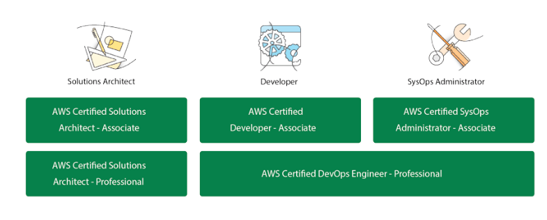 AWS Certifications Blocks